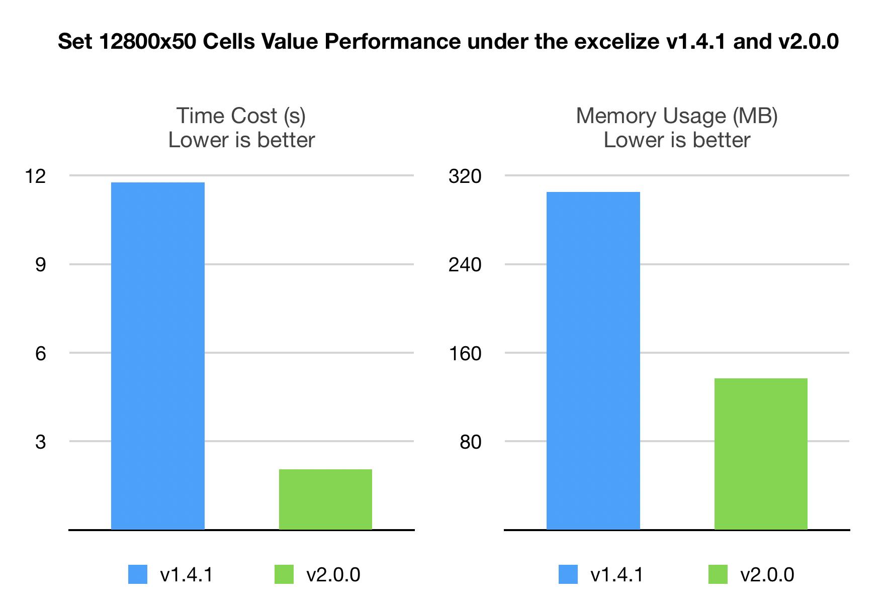 Excelize v1.4.1 VS v2.0.0