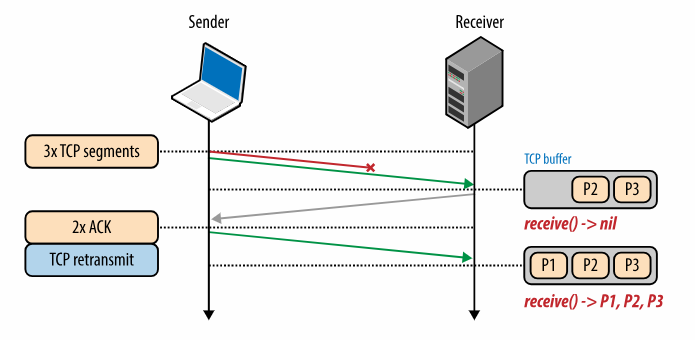 출처: https://hpbn.co/building-blocks-of-tcp/#head-of-line-blocking