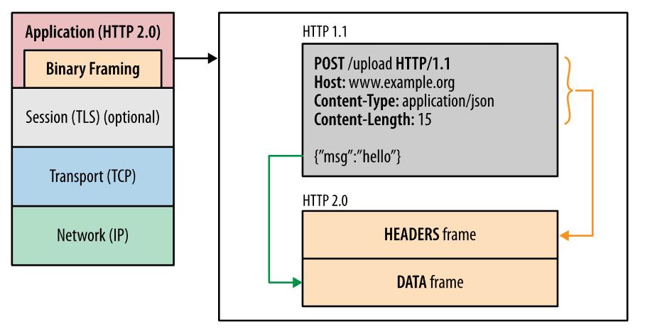 출처: https://hpbn.co/http2/#request-and-response-multiplexing