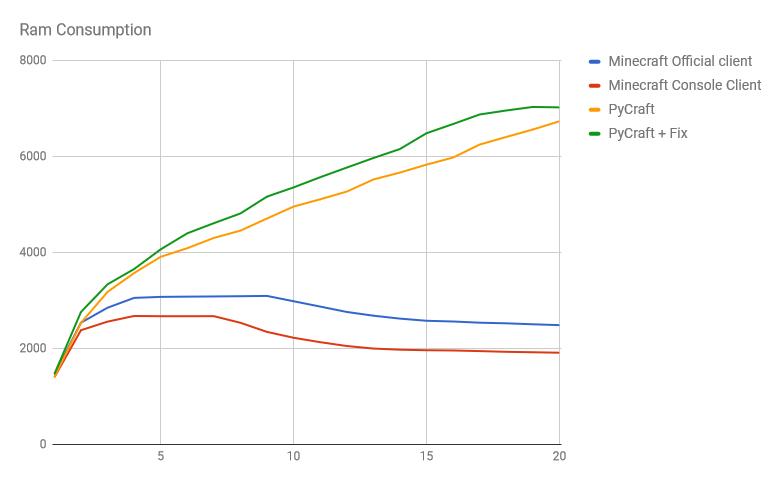 High memory usage on server after ~12 hours · Issue #70 · ammaraskar