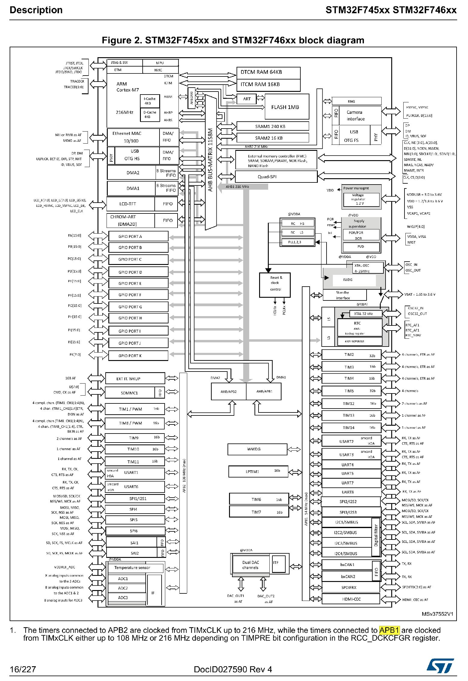 STM32 Block Diagram example