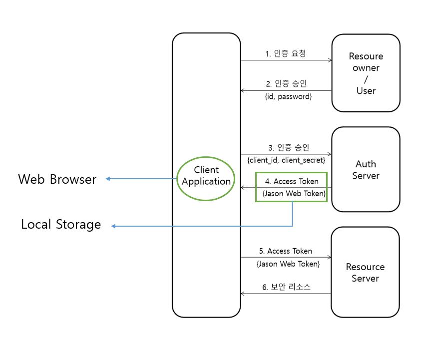 GitHub - Seulki-You/OAuth2-Server