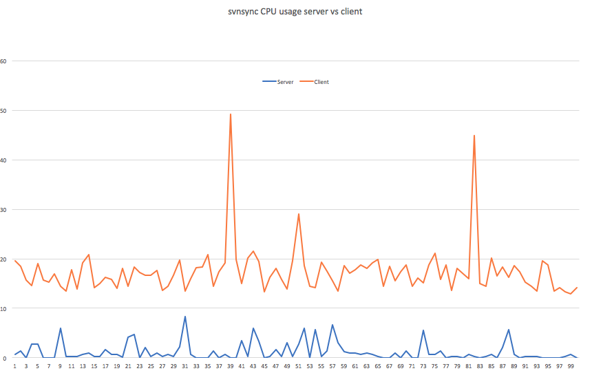 svnsync_cpu_usage_client_vs_server
