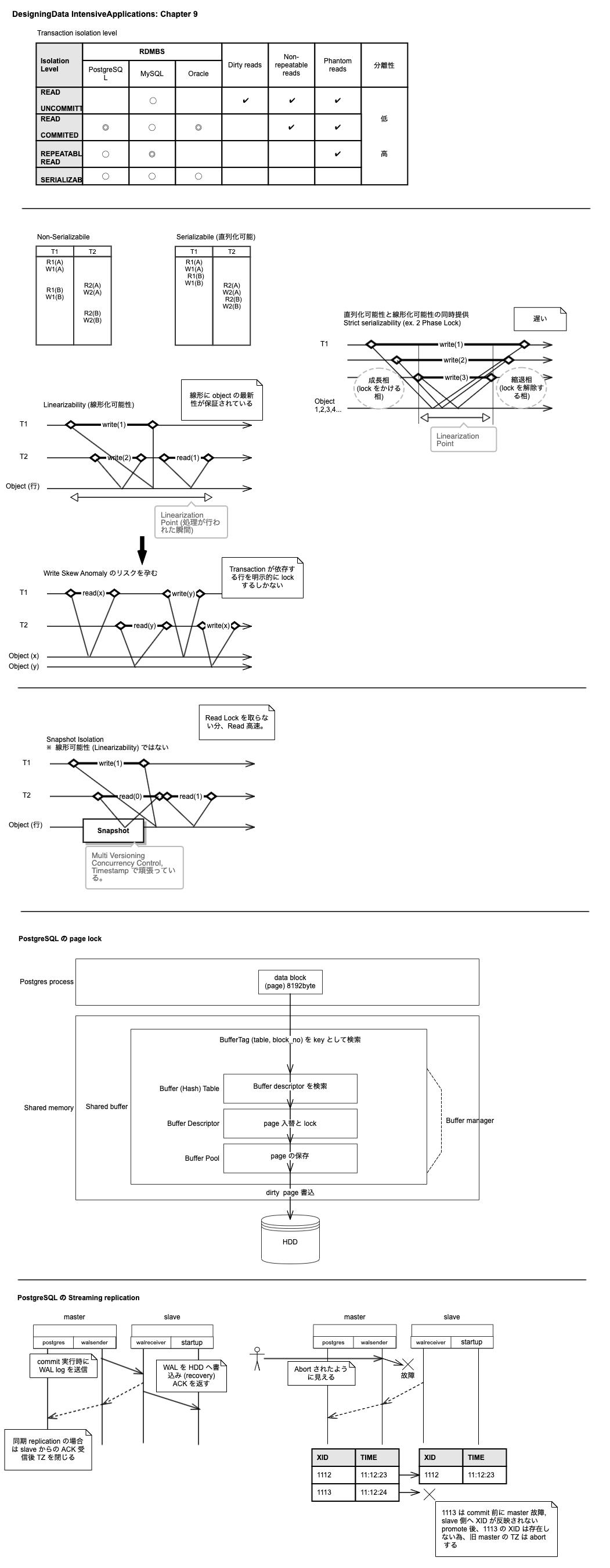 study-meeting_DesigningData-IntensiveApplications