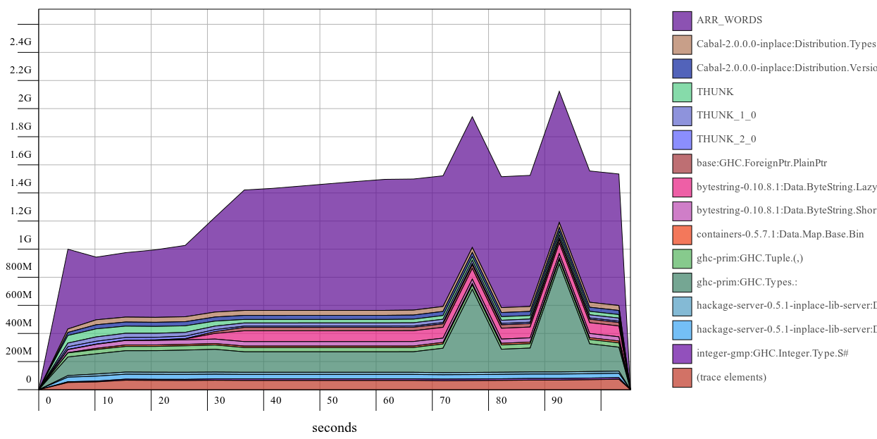 Hackage heap profile with Cabal-2.0