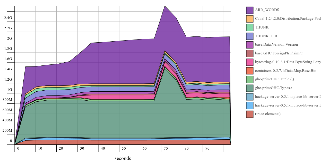 Hackage heap profile with Cabal-1.24