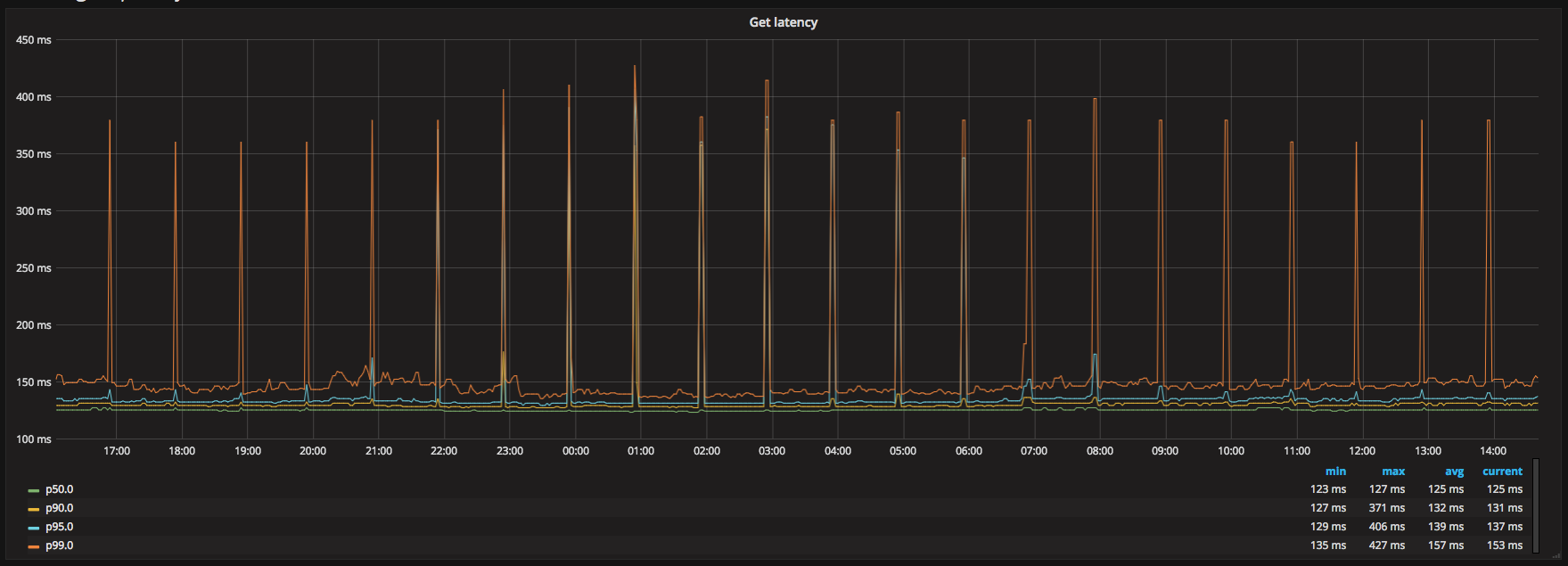 Latency spikes at every hour due to connection refreshes