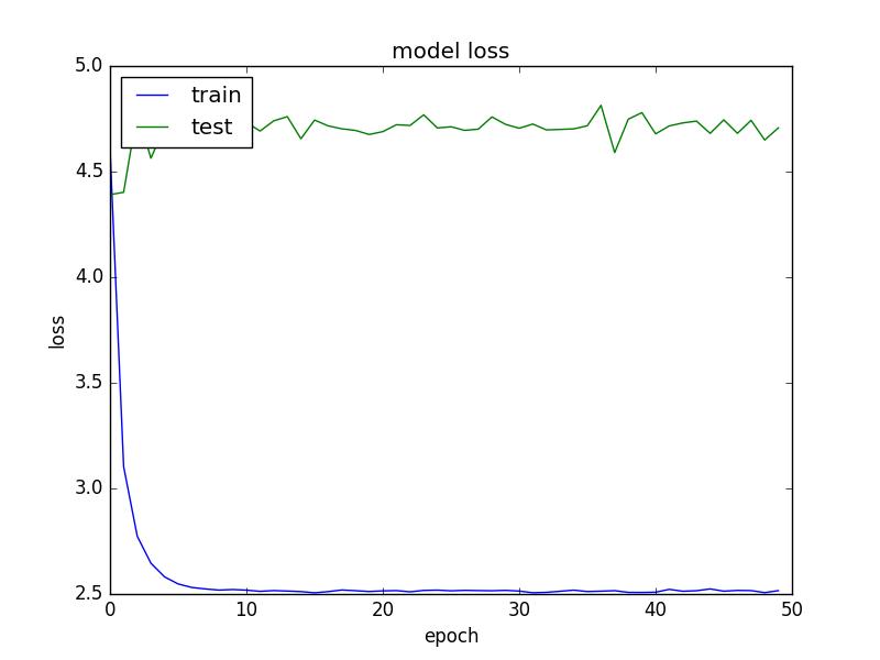 Overfiting problem for custom data · Issue #59 · pierluigiferrari