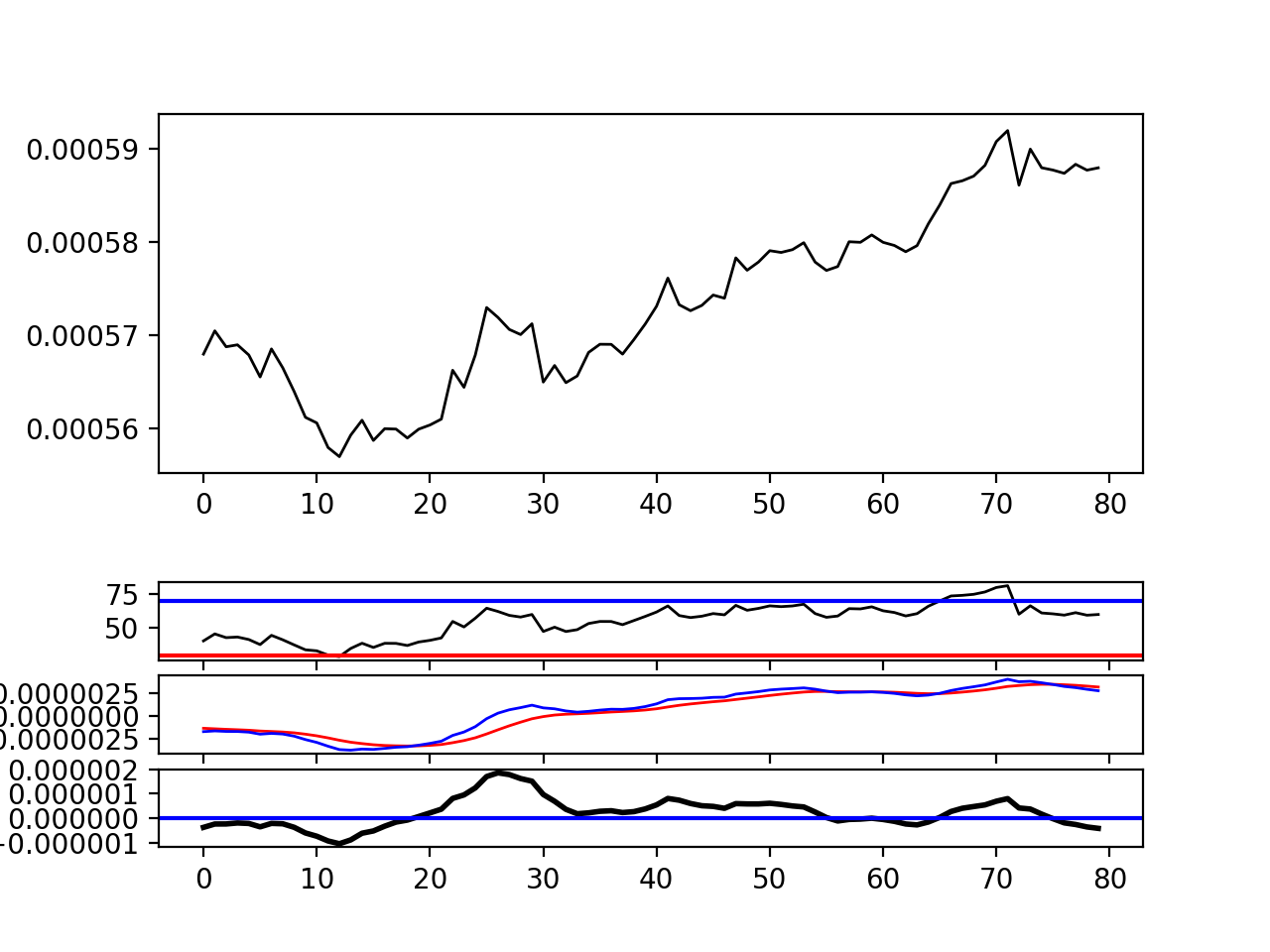 get MACD and Moving Averages (so that they are the same as