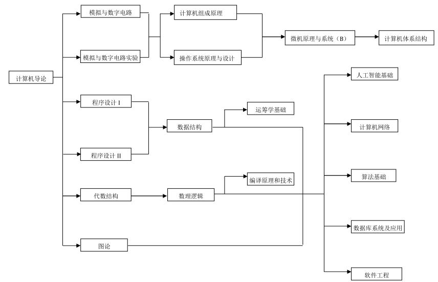 中国科学技术大学课程资源