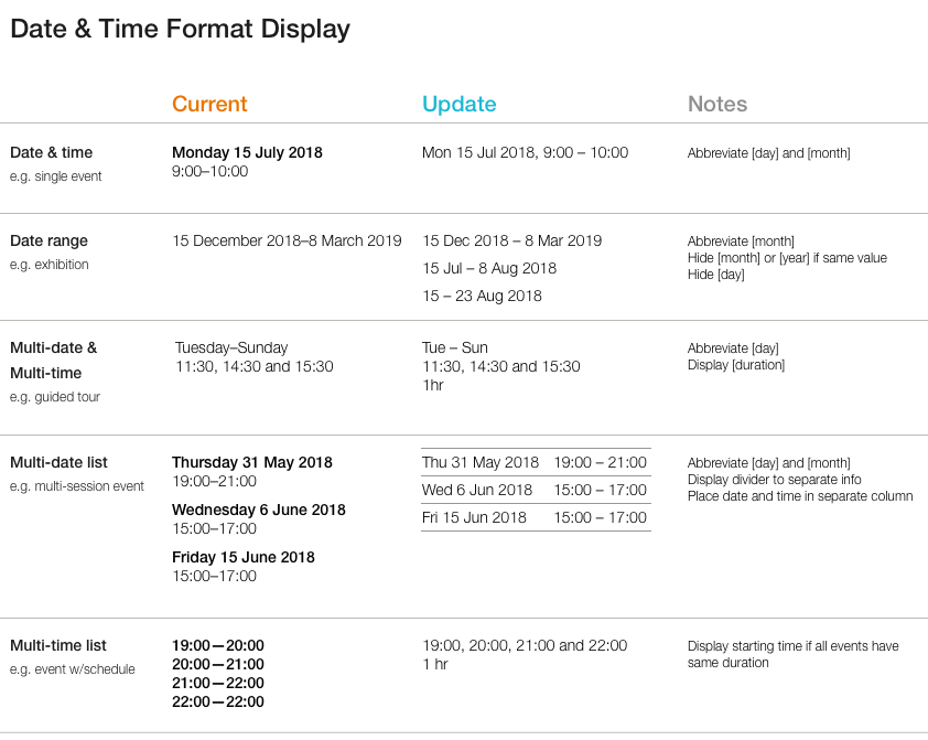 Design System: Date & Time Format Display · Issue #3008