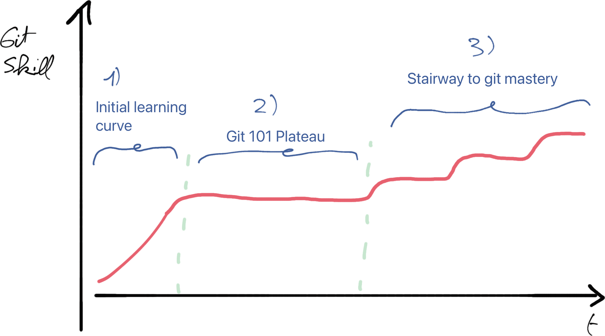 The git learning curve