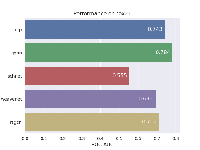 tox21-evaluation