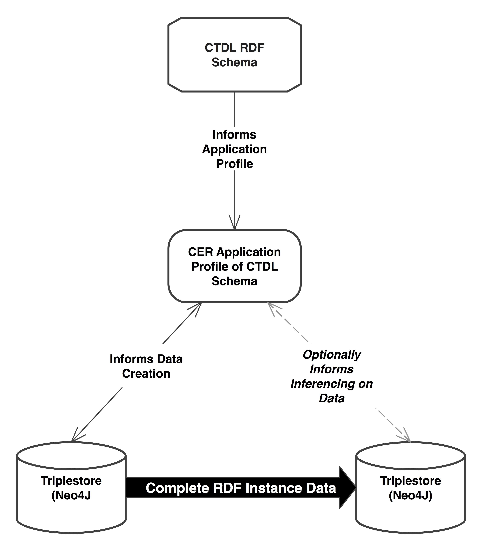 2017-09-08-rdf_instance_data-c