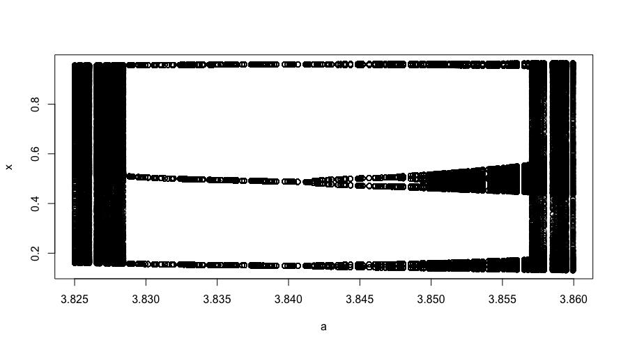 Second graph