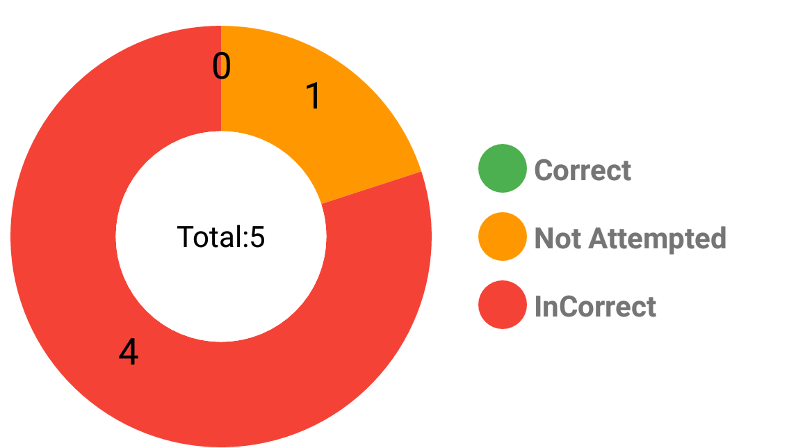 Piechart Bug Issue 131 Wuxudongreact Native Charts Wrapper