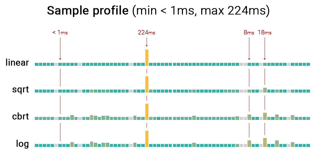 Graphic illustrating Profiler bar heights using different scales