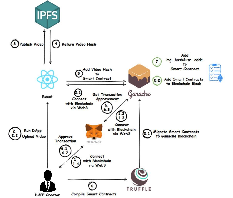 Ethereum IPFS Solidity Web3.js ReactJS - <a href=