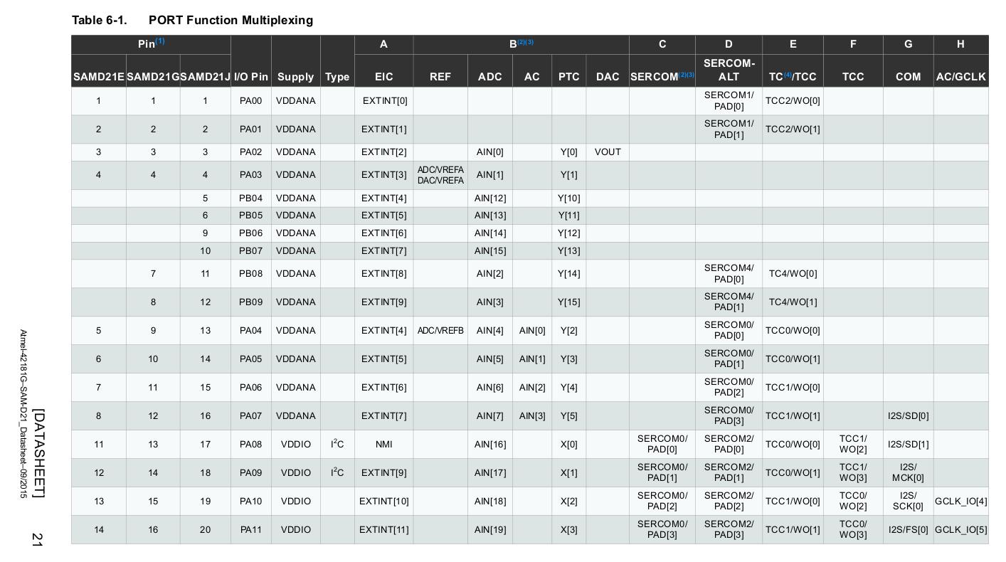 Arduino Zero ADC · Issue #11335 · RIOT-OS/RIOT · GitHub