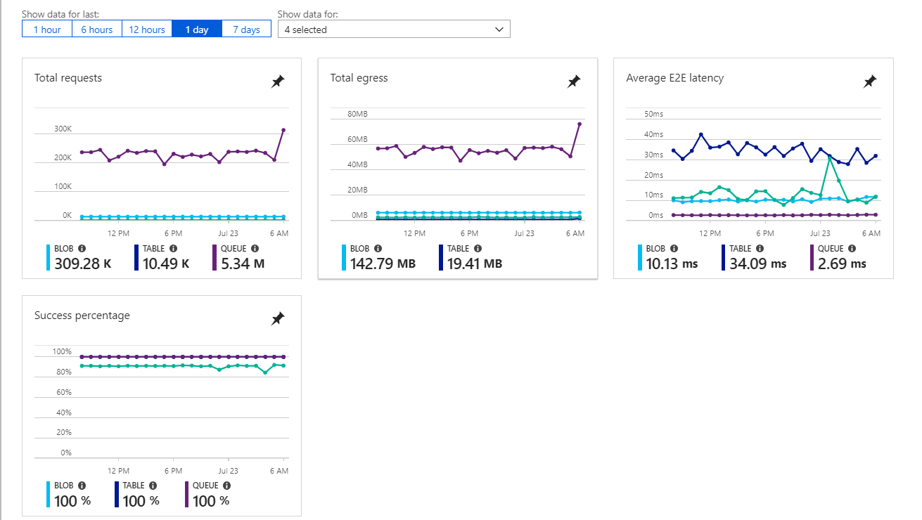Durable Functions (Fan Out) + Azure Storage = Host Threshold