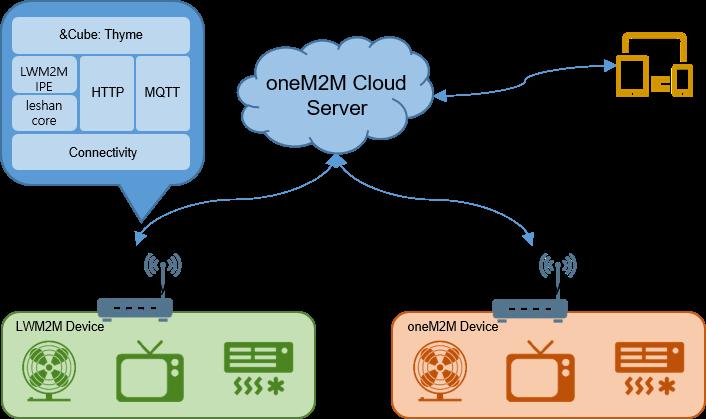 GitHub - IoTKETI/IPE-LWM2M: oneM2M Interworking Proxy Entity