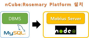 GitHub - IoTKETI/nCube-Rosemary: &Cube:Rosemary