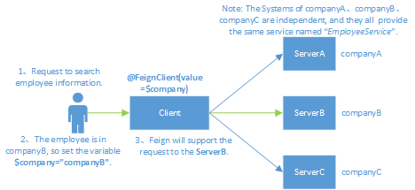 Does Feign support the dynamic calling services? · Issue #579