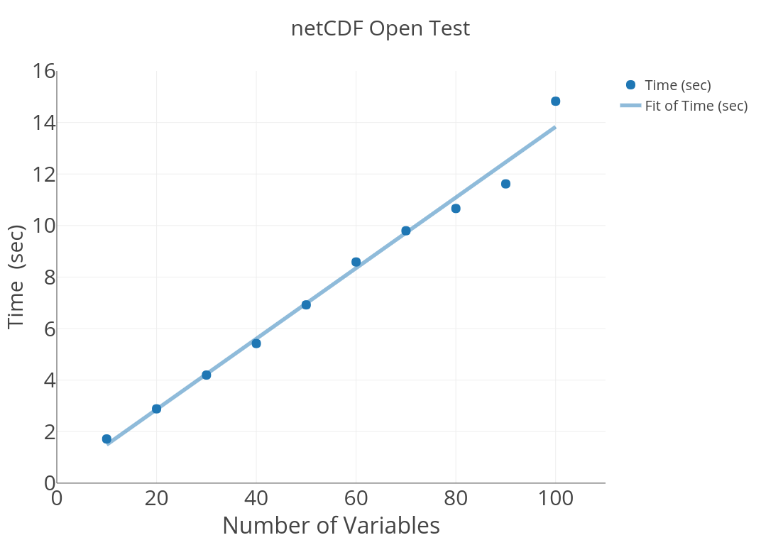 Help with slow open performance with netCDF4 Files · Issue
