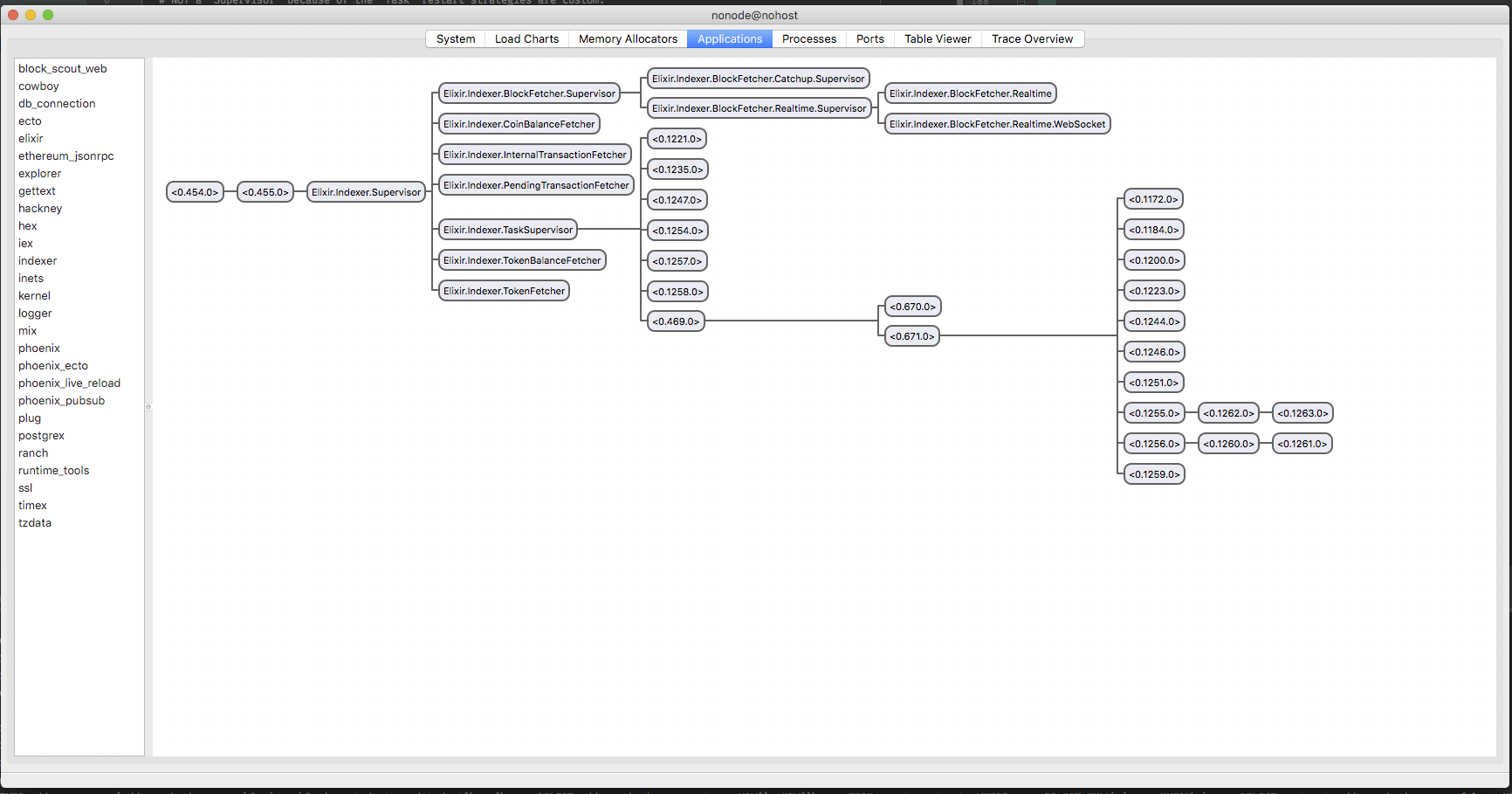 Indexer supervision tree before