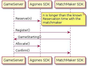 sequence diagram