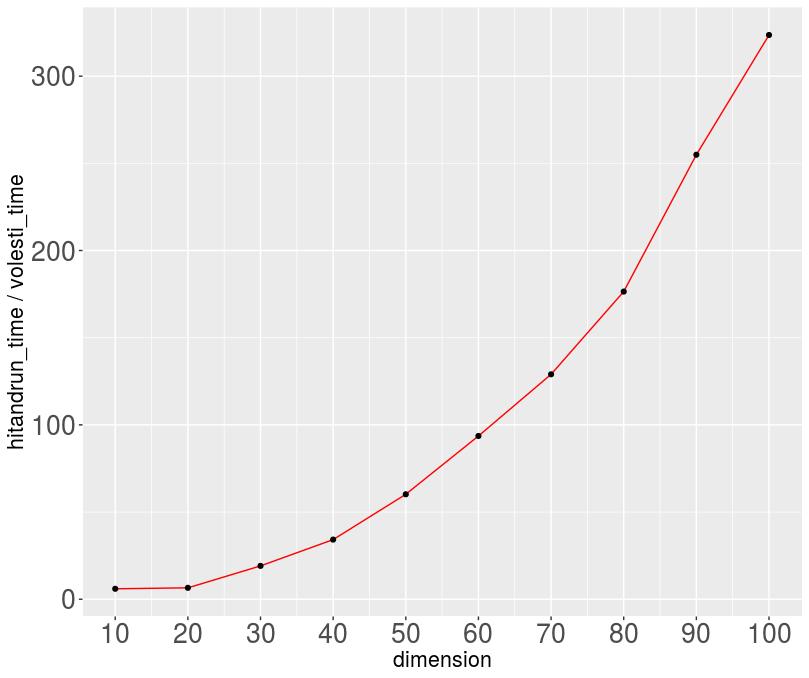 ratio_times