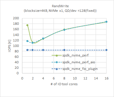 Random write IOPS by Perf is over than NVMe device spec  · Issue
