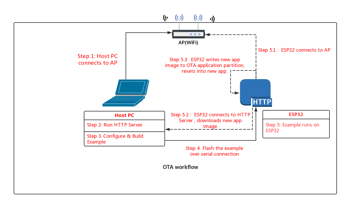 TW#15176] Close client-server connection OTA_example_main c · Issue