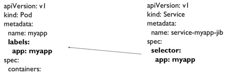 k8s-label-service-link