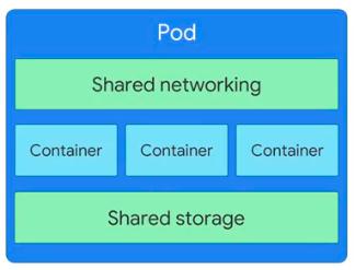 k8s-pod-sharing-324x247