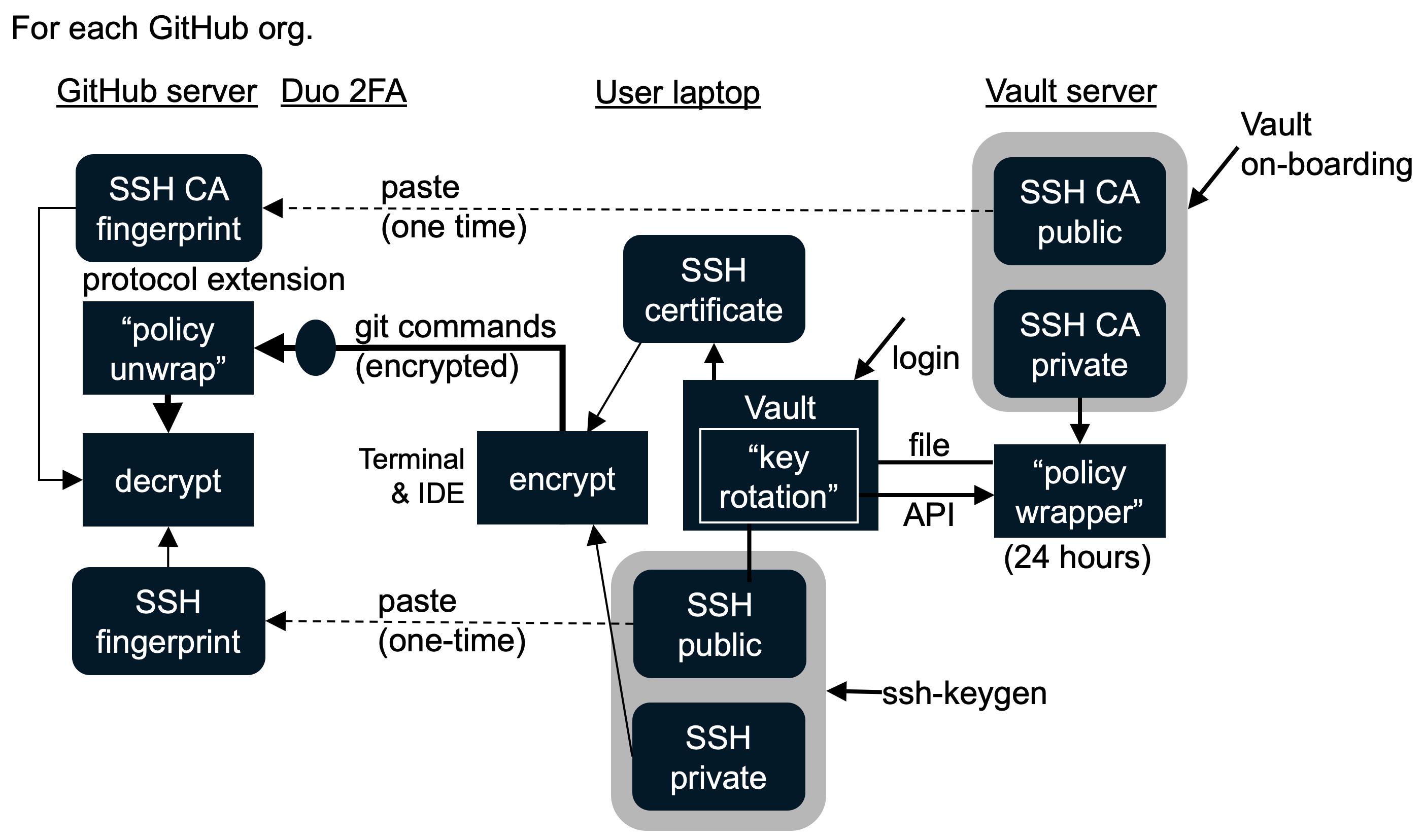 github-data-ssh-keyrotation-2806x1656