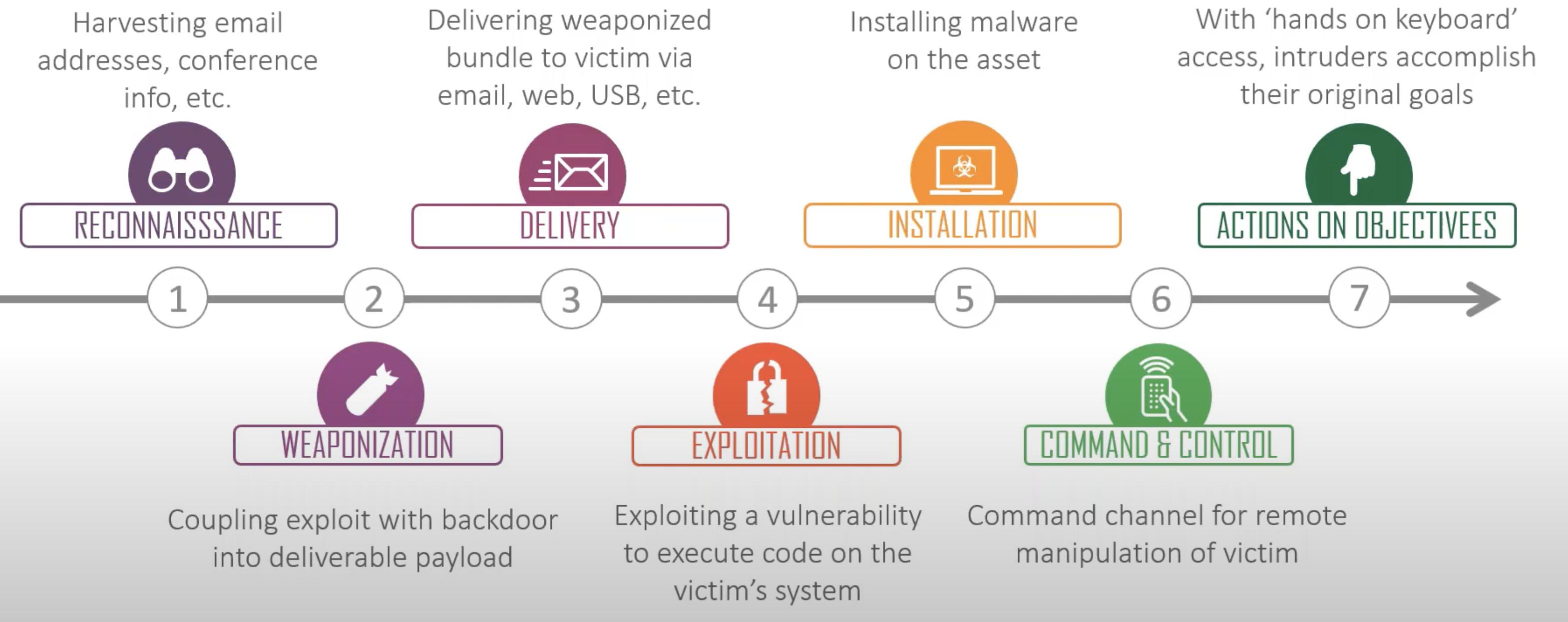 cyber-kill-chain-lockheed-3144x1246