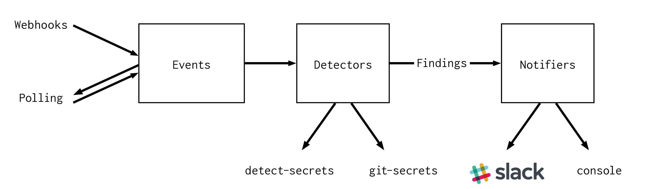 github-data-security-secret-bridge-2648x77g