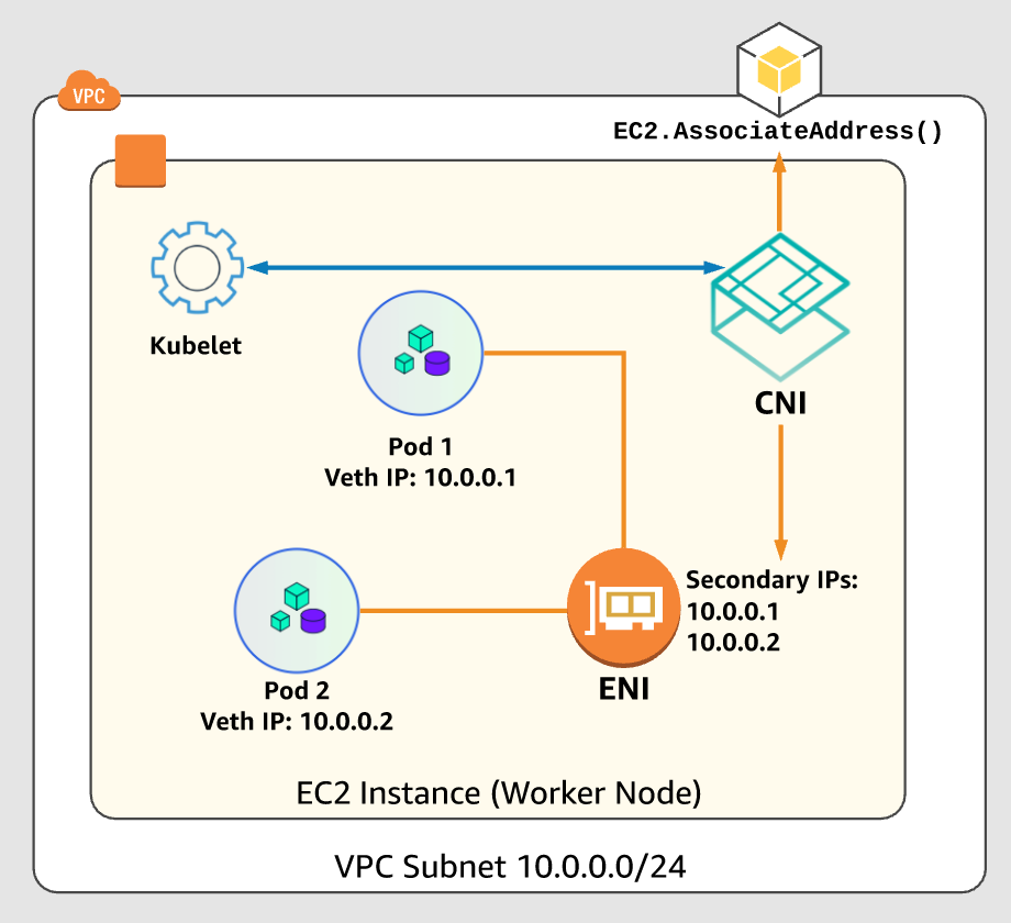 k8s-networking-920x840
