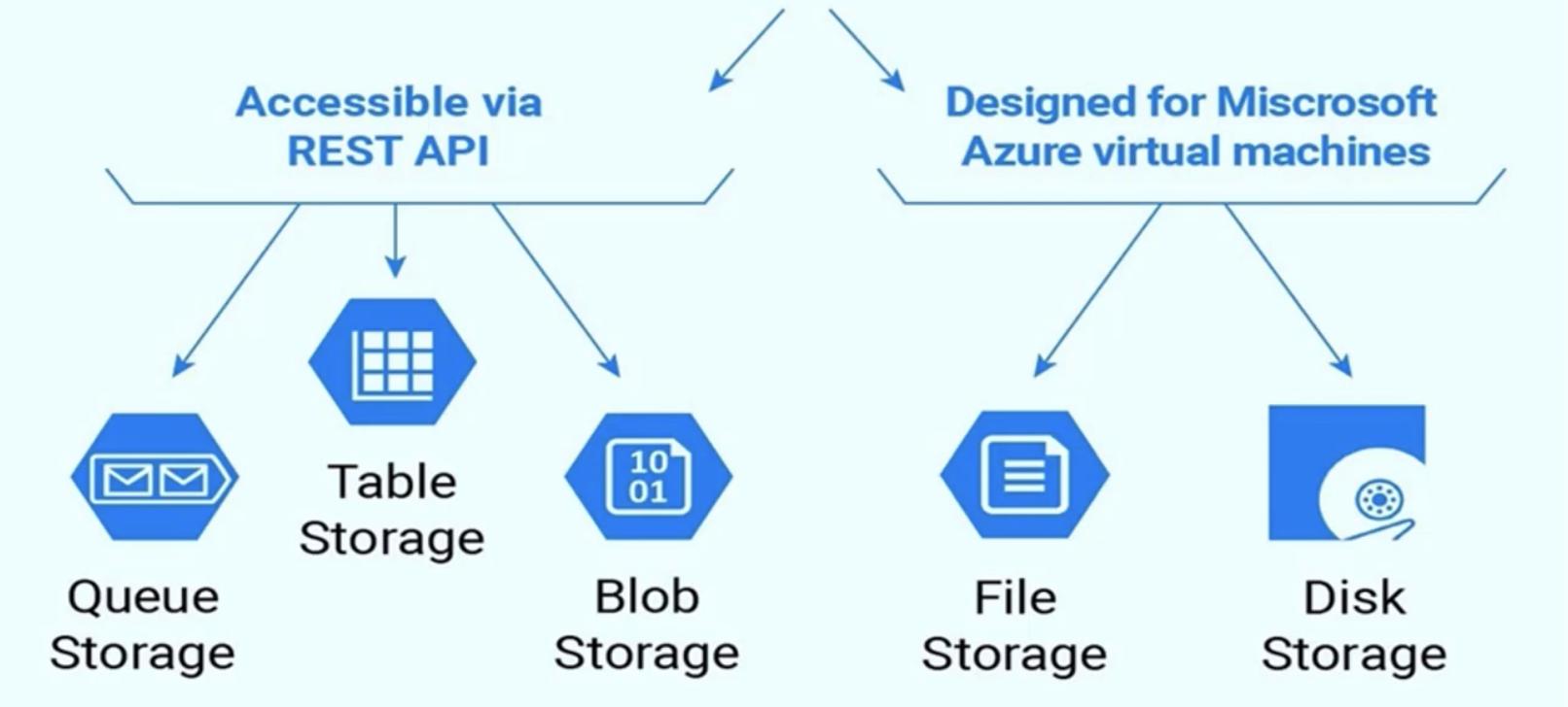 az-storage-types-1612x728