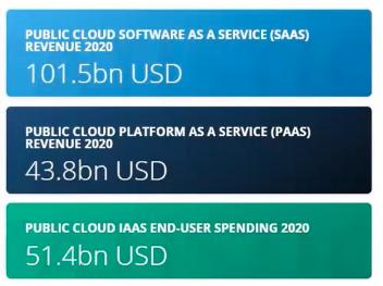 aws-2020-revenue