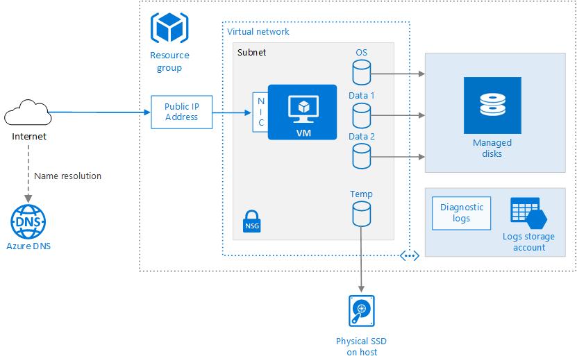 az-networking-single-vm-831x523.png