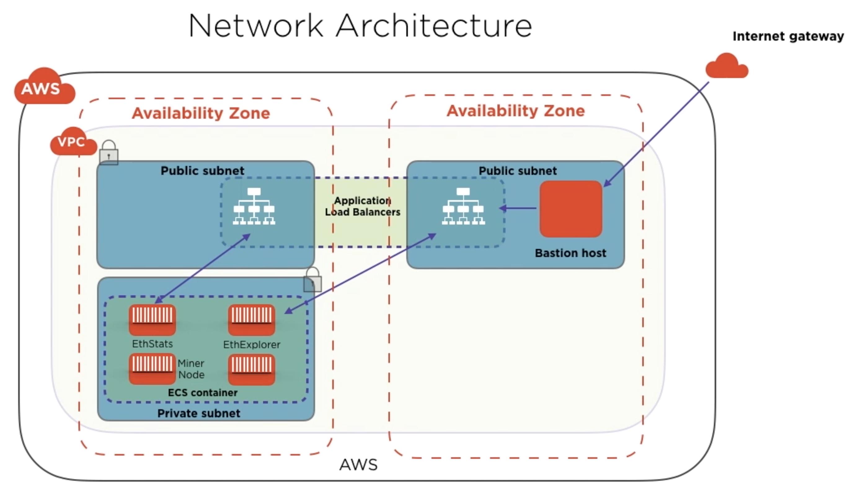nft-network-arch-2752x1584