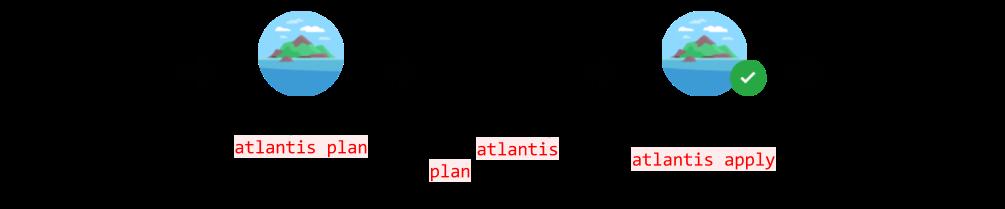 terraform-atlantis-flow-1005x209