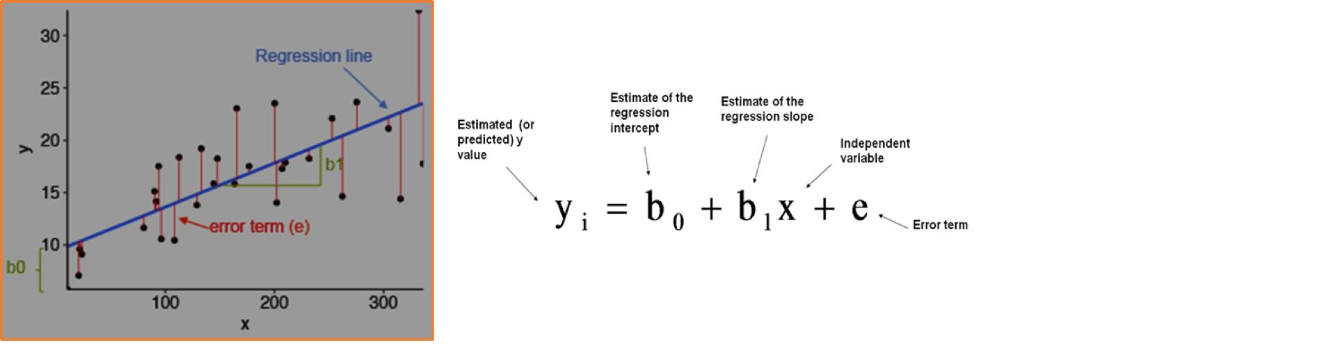(Statistical Multi-Variate) Regression feature image