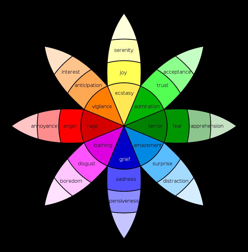 social-media-Plutchik-wheel-svg-800x811.png