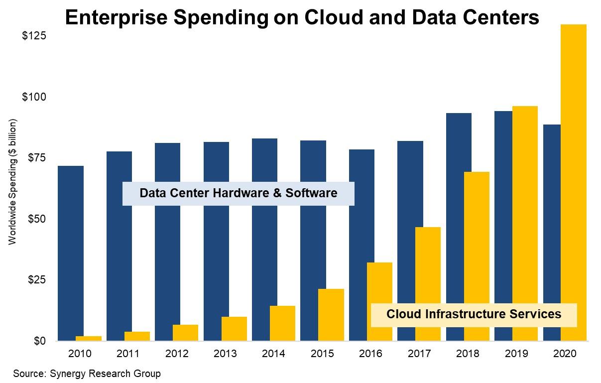 cloud-svcs-exceeded-2020