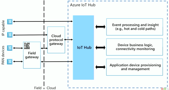 IoT Hub service on Microsoft Azure – Index