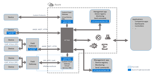 iot-azure-gateways-610x301
