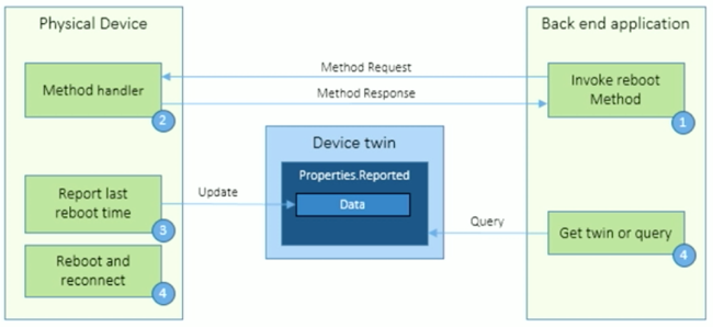 iot-azure-device-mgmt-650x298-65kb.png